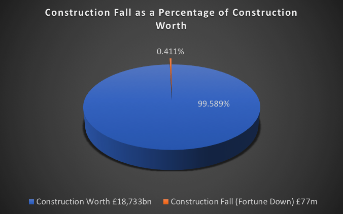 Construction Fall as a Percentage of Construction Worth