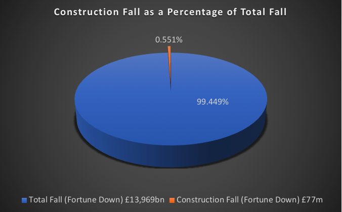 Construction Fall as a Percentage of Total Fall