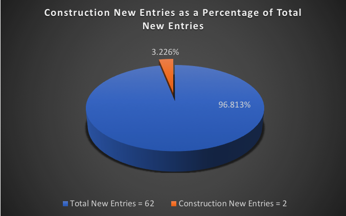 Construction New Entries as a Percentage of Total New Entries