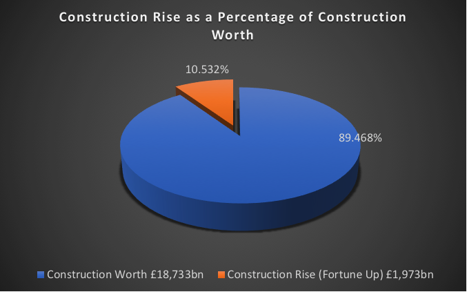 Construction Rise as a Percentage of Construction Worth