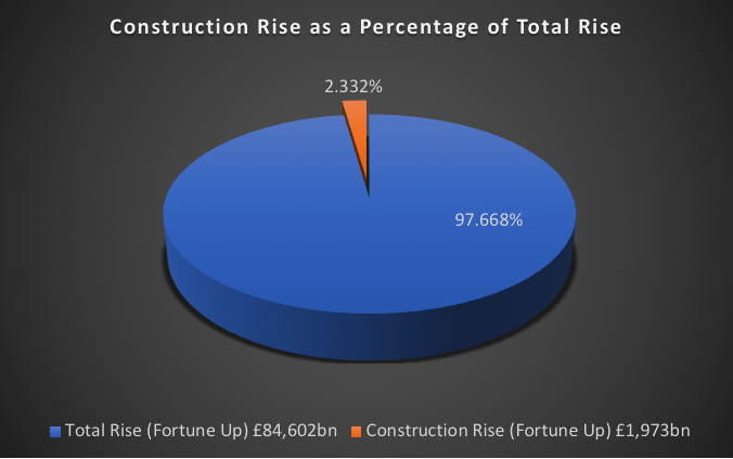 Construction Rise as a Percentage of Total Rise